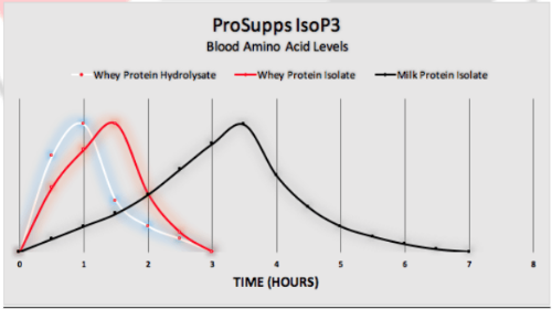 ProSupps-ISO-P3-Graph-903